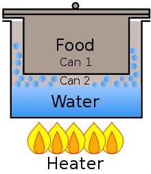Diagram illustrating a Bain Marie