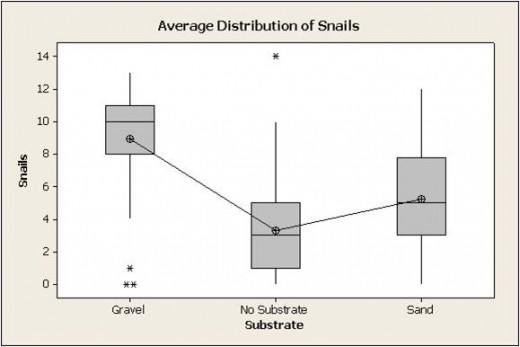 Table 1 Overall Distribution and frequencies of snails
