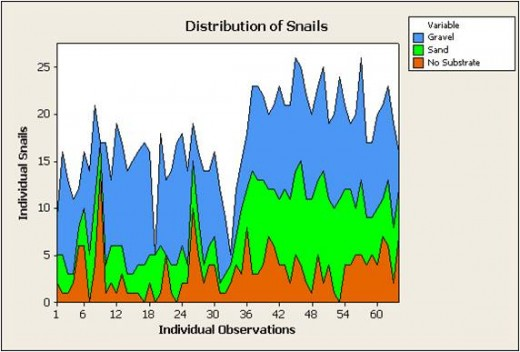 Table 2 Distribution of snails for each observation. There are two samples for each substrate, therefore this table shows 30 individuals in each of the 62 observations.