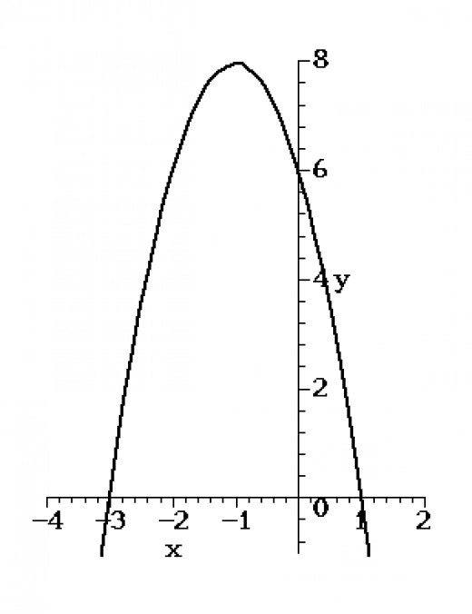 An example of a parabola: y=-2x^2-4x+6