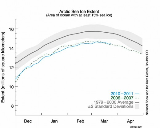 Sea Ice Maximum extent for 2011 (reported March 22, 2011.)