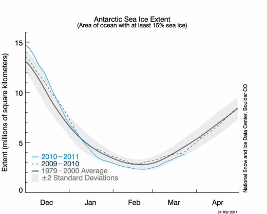 Antarctic Sea Ice Extent minimum, 2011.