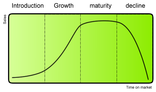 Business cycles are quite similar to product lifecycles