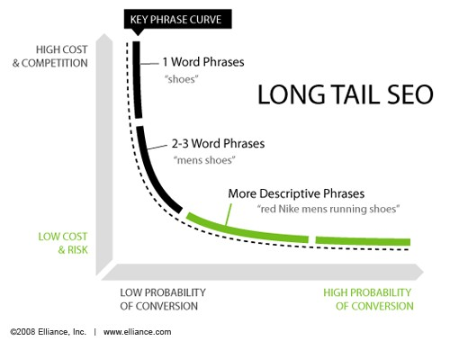 Long-tail Keywords Convert More