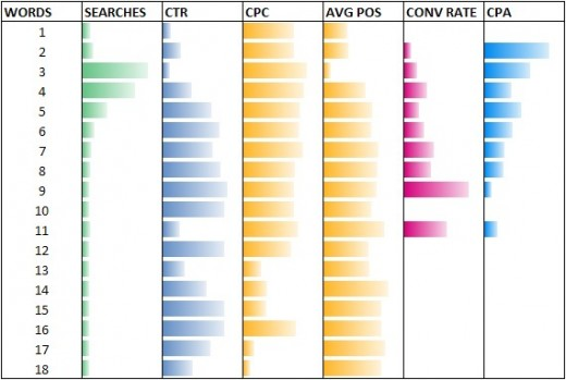 Long-Tail Keywords Have A Higher Conversion Rate