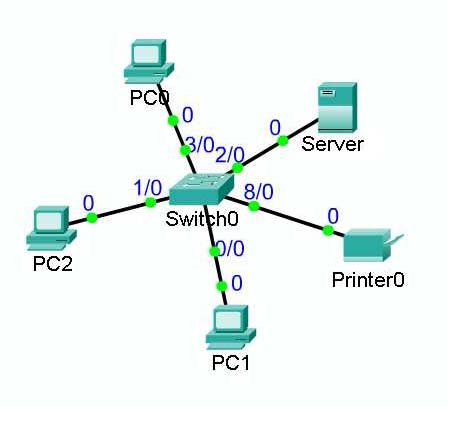 A simple computer network.