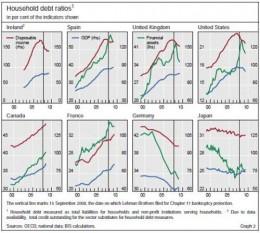 Global Household Debt chart