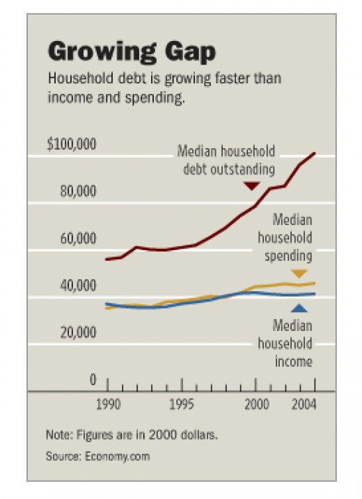 chart how debt is growing faster than income