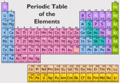 Chemical Symbols on the Periodic Table of the Elements:  A Multiple-Choice Quiz for Students and Homeschoolers