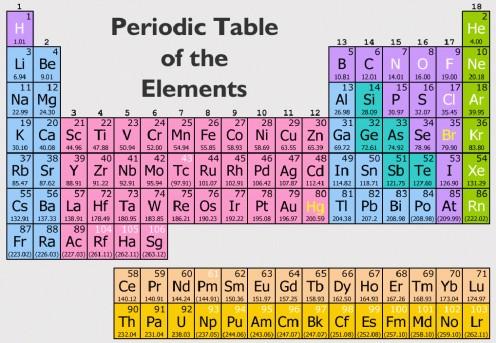 What Are The Molecular Element Symbols