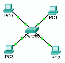 A Simple Local Area Network