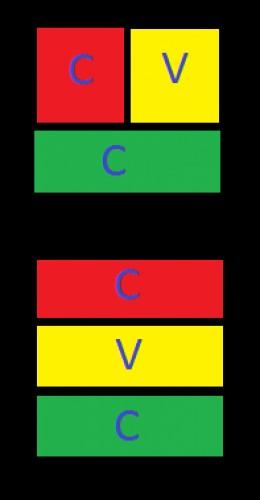 C - Consonant V - Vowel