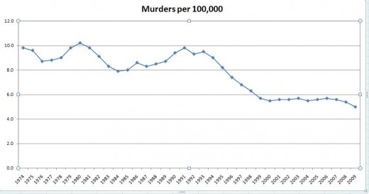 U.S. National Murder Rate Per 100,000 People From 1974 to 2009