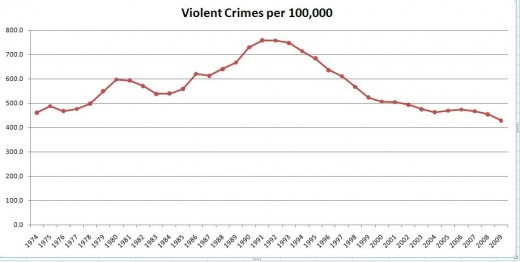 U.S. National Rate of Violent Crime Per 100,000 People From 1974 to 2009