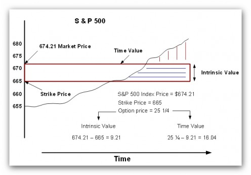 Equity index option trading