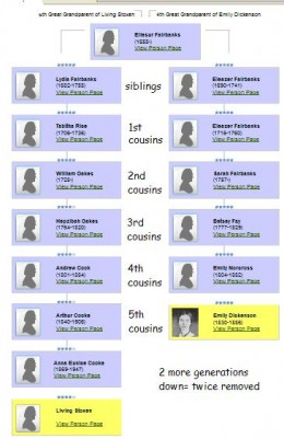 My great-grandmother and Emily Dickenson are fifth cousins twice removed because Emily is five generations away from the Fairbanks siblings, and my great-grandmother is seven generations from them.