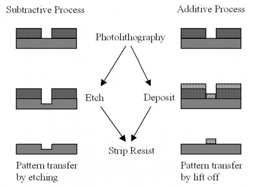 Photolithography, deposition or etching, removal of photoresist
