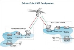 Point to Point (SCPC) VSAT links