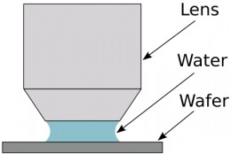 Immersion photolithography