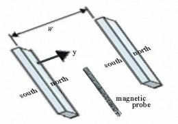 Figure 7. Measuring the Magnetic Field between Two Magnets