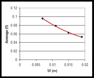 Figure 10 Average Magnetic Field Strength as a Function of Magnet Separation