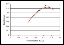 Figure 12 Speed of MHD boat as a Function of Salt Concentration