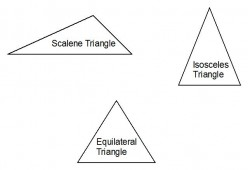 Names of triangles: Properties of scalene, isosceles and equilateral triangles.
