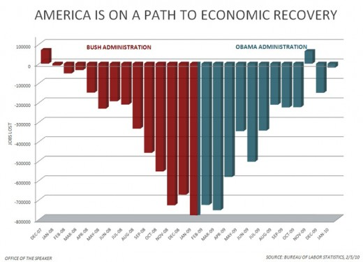 Jobs Lost Chart From Bush and Obama Terms