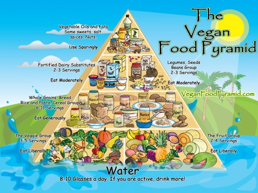 There is a large variety of food items that a vegetarian of a vegan can eat.
