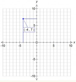 Plotting coordinates. How to plot positive and negative coordinates onto a grid. Worked examples with solutions.