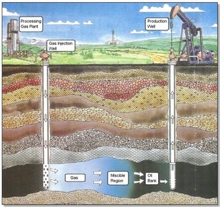 Illustration of Thermal Recovery EOR