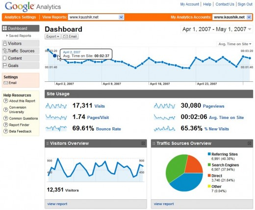 Google Analytics vs. Awstats