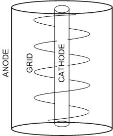 internal construction of a triode valve