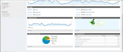 Screen Shot of Analytics. Screen shot of my HubPage statistics.