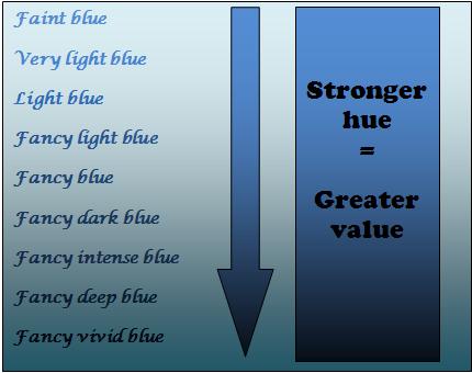 Blue diamond grading