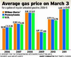 Graph of Gas Prices as of March 3, 2006 through 2011