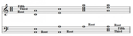 "Different arrangements or ""voicings"" of the A minor triad.  Play video to hear how they sound."