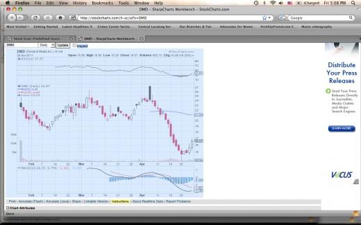 Screenshot of the chart for DMD (Demand Inc.).