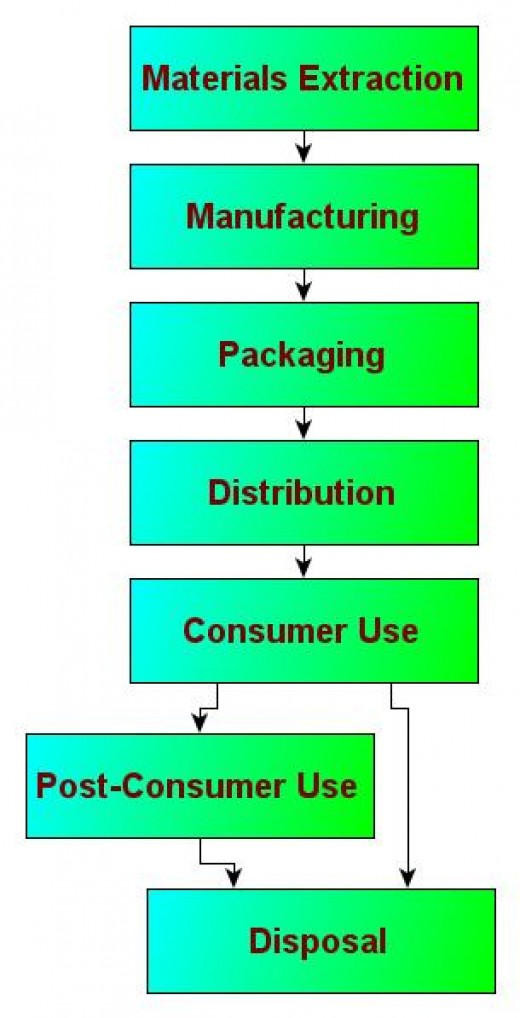 A Typical Life Cycle of a Product