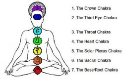 Meditation and Chakra Cleansing