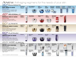 Anew Anti-Aging Skin Care Regimens