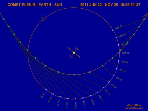 This is the orbital path of comet Elenin in relation to the earth for 2011. Two of the planets will be near their nodes. The lines from the comet to the earth are the date lines of their relative potions.