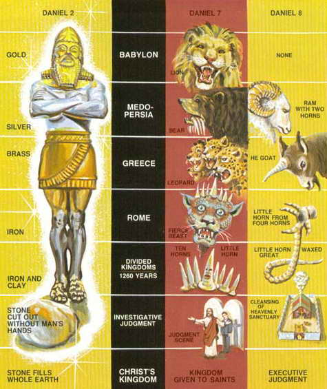 This popular image is of Daniel's vision. The question is, was it written before or after the events?