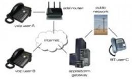 VoIP IP PBX