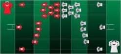 Understand Rugby Union - Part 2 - Player Positions