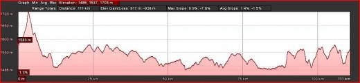 Day 1 Route Profile