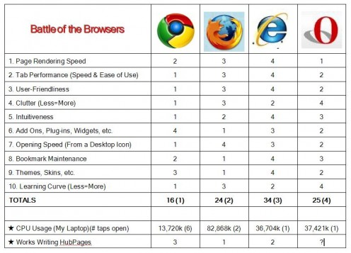 Battle of the Browsers: Chrome Firefox Explorer Opera