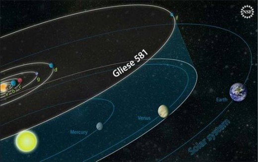 Gliese 581 compared to our Solar System