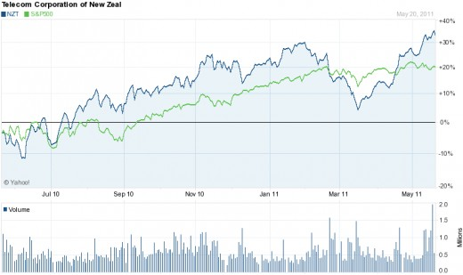 NZT 1 year chart