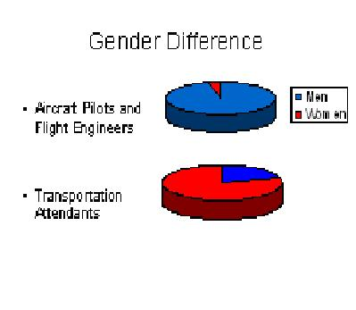 Industry Demographic make up of the primary players in this story. Chart 1